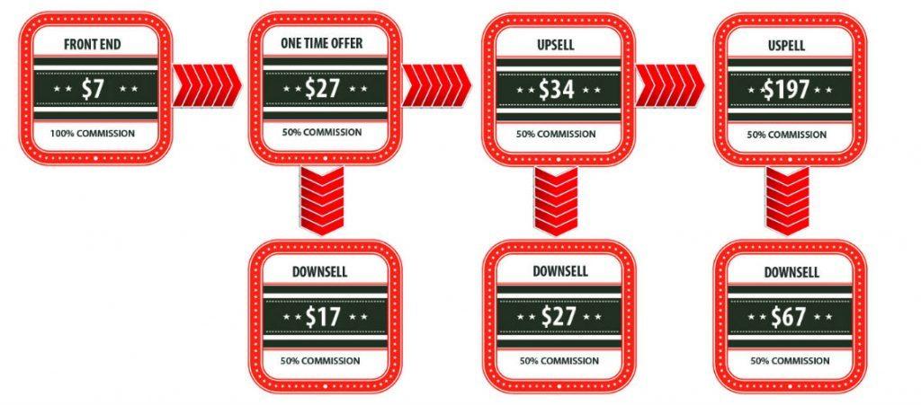 snap money method upsells
